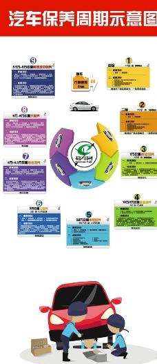 汽车保养周期表展示图片